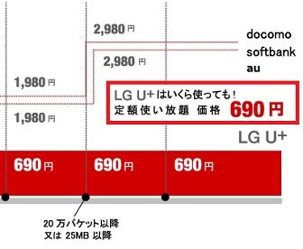 グローバルモバイルの韓国Wi-Fiの料金表