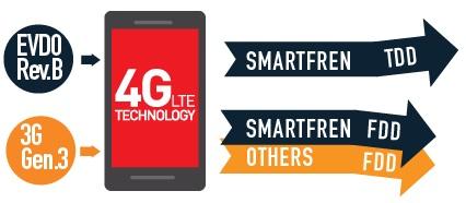 smartfrenのダブルLTEについて(HPより)