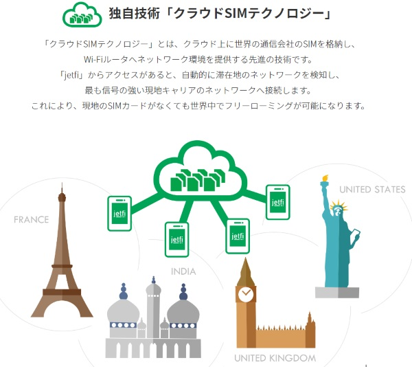 グローバルフューチャー コミュニケーションのHPのjetfiの説明