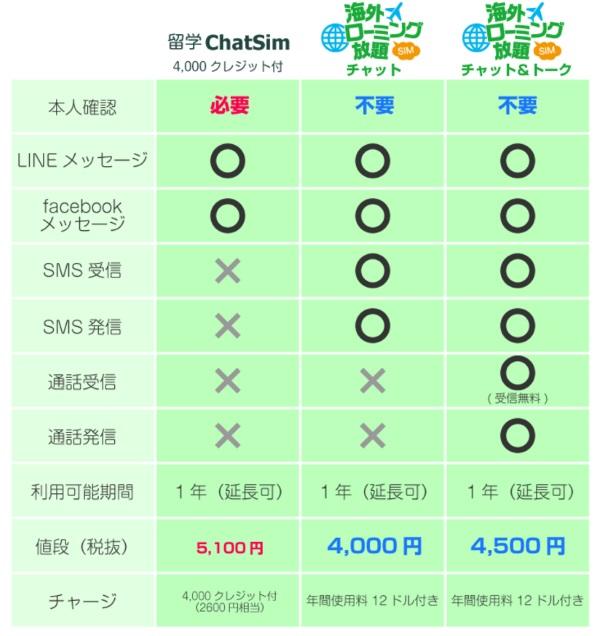 海外ローミング放題SIMの「チャット」と「チャット&トーク」の違い
