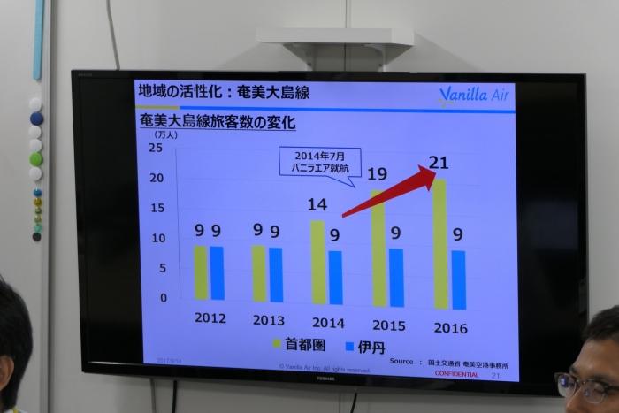 奄美大島の旅客便数推移
