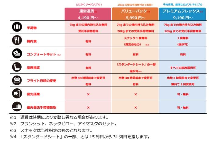 エアアジア・ジャパンの運賃は3種類