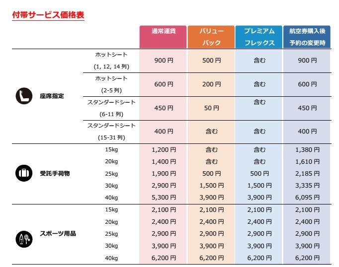 エアアジア・ジャパンの付帯サービス料金一覧